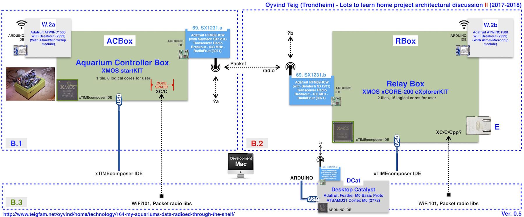 Sx1231 semtech rf transceiver | mouser.