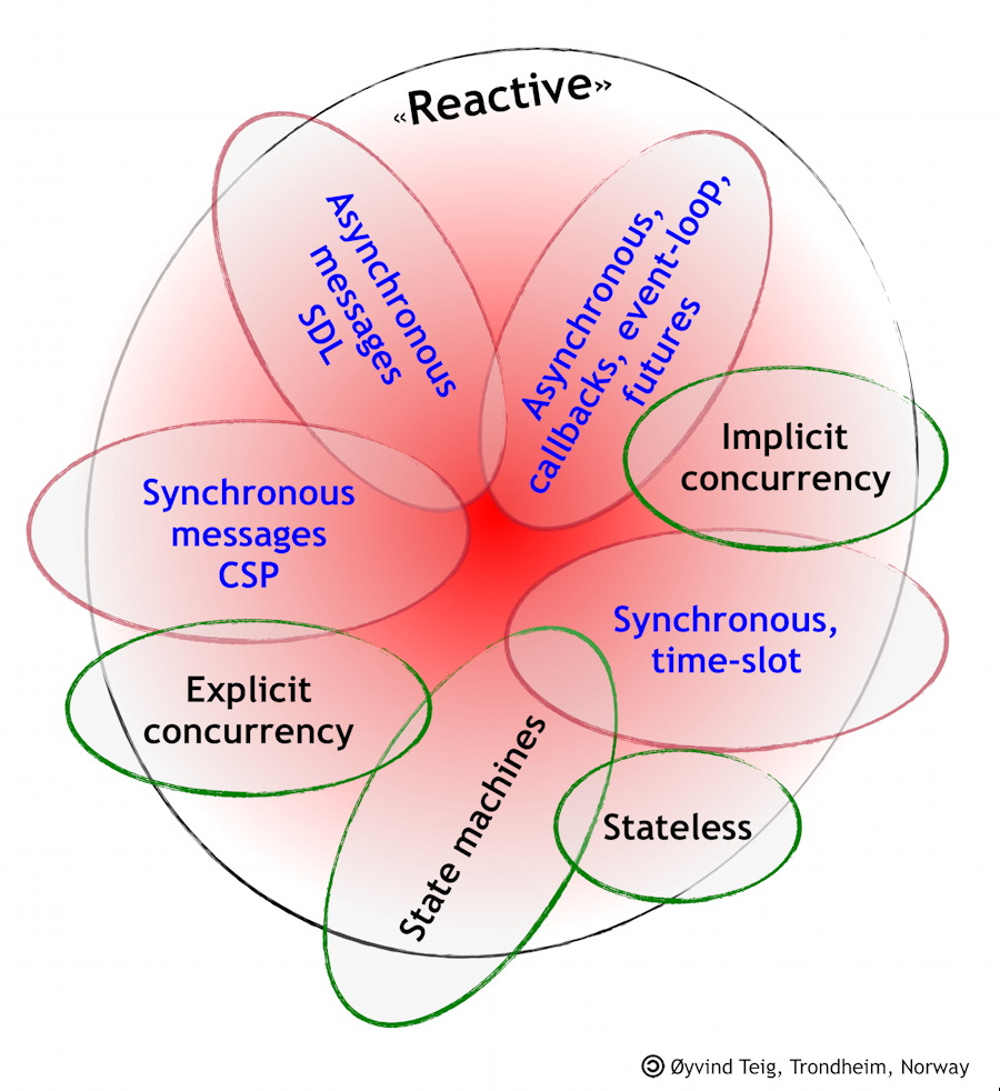 Reactive systems