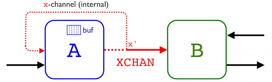 Hard real-time with XCHAN detailed