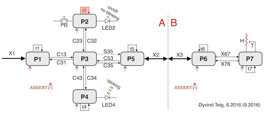 Process/data-flow diagram of possibly unnecessary timer